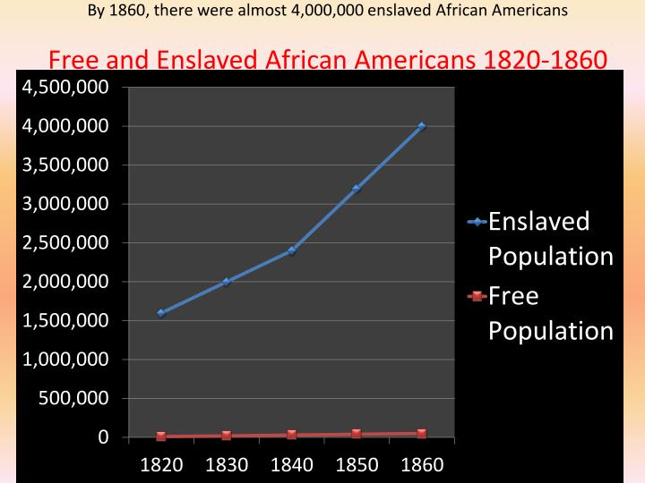 By 1860, there were almost 4,000,000 enslaved African Americans