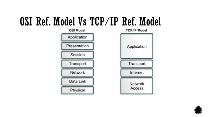 OSI Ref. Model Vs TCP/IP Ref. Model