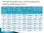 the following table shows the all footing in the building and dimensions for it