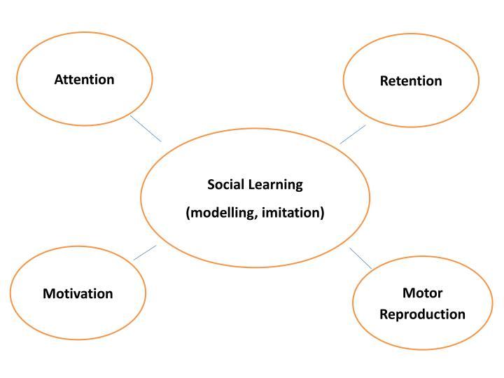 a bandura social learning theory pdf