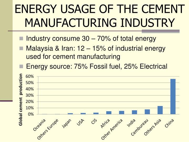 Energy usage of the cement manufacturing industry
