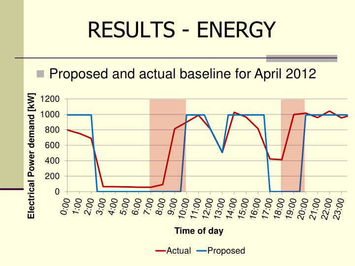 RESULTS - ENERGY