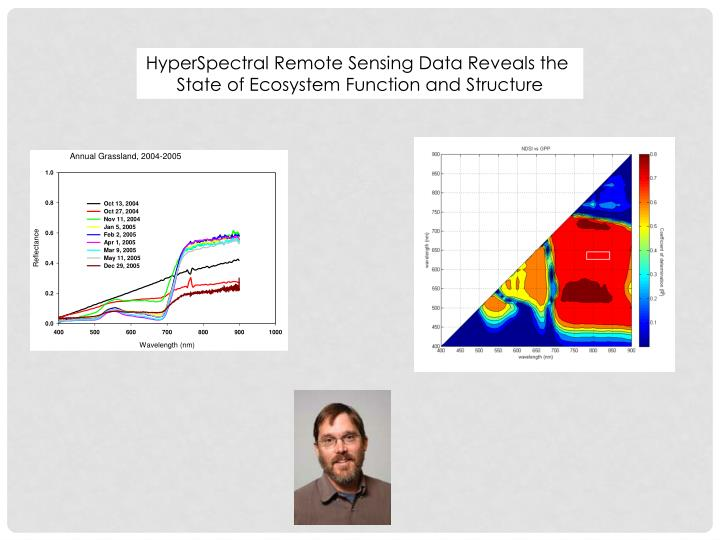 HyperSpectral Remote Sensing Data Reveals the
