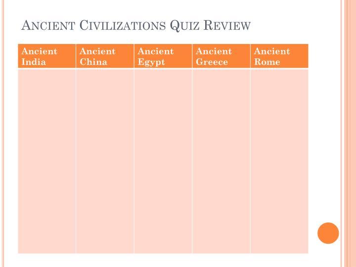 Ancient Civilizations Quiz Review