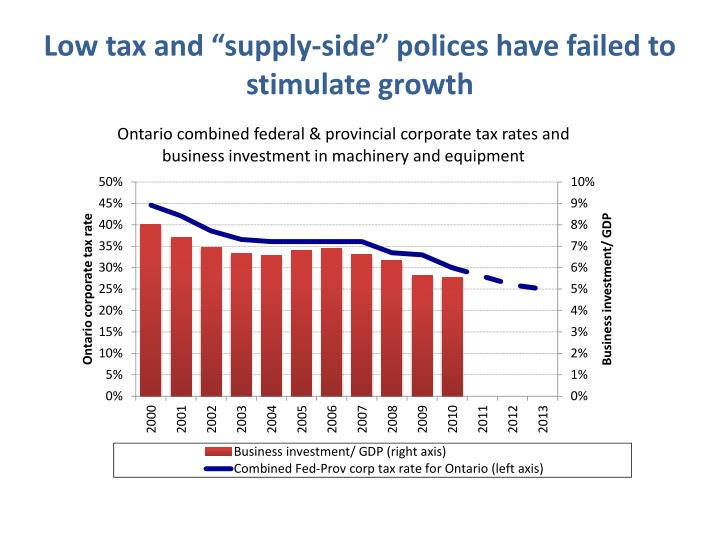 supply side polices and inflation Supply-side policies can help reduce inflationary pressure in the long term because of efficiency and productivity gains in the product and labour markets they can also help create real jobs and sustainable growth through their positive effect on labour productivity and competitiveness.