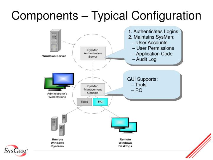 Components typical configuration