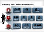 delivering value across the enterprise