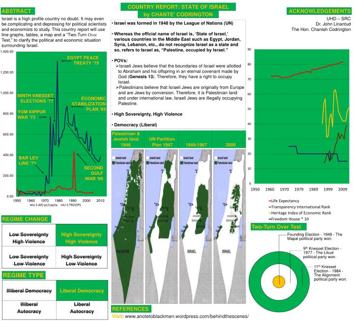 country report state of israel n.
