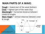 main parts of a wave