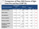 comparison of mean saq scores of eight units pre and post cusp