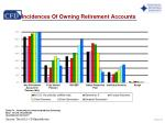incidences of owning retirement accounts