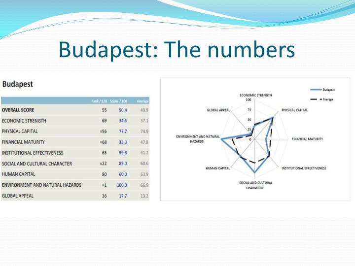 Budapest: The
