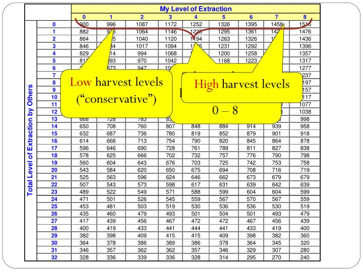 Subjects choose a level of extraction 0 – 8