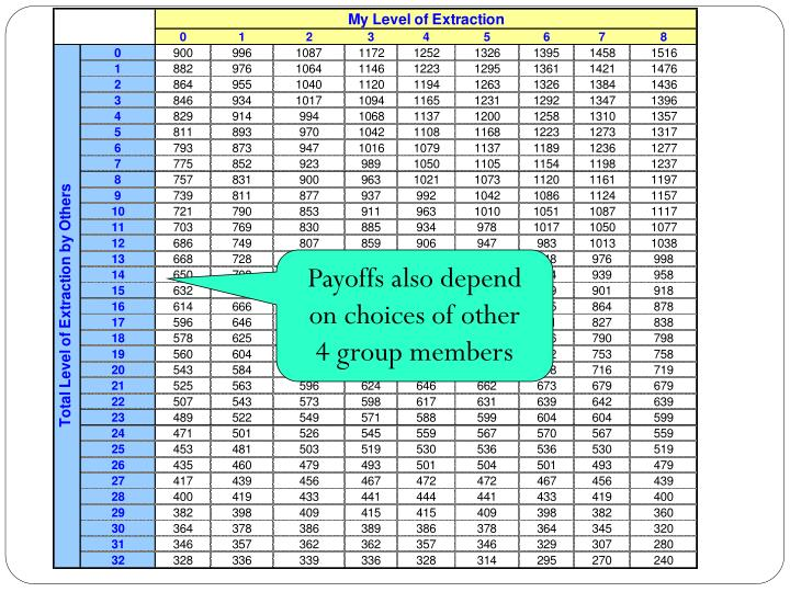Payoffs also depend on choices of other