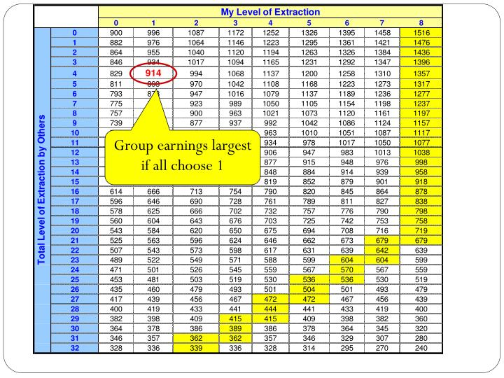 Group earnings largest if all choose 1