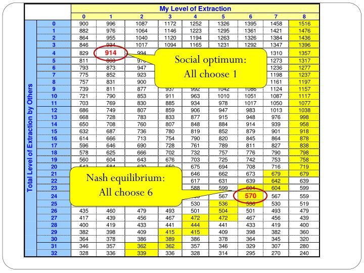 Social optimum: