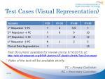 test cases visual representation