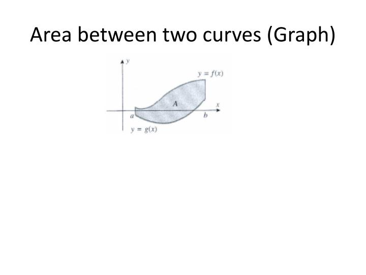 Area between two curves graph