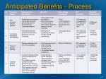 anticipated benefits process