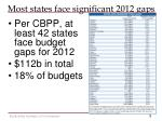 most states face significant 2012 gaps