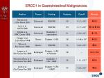 ercc1 in gastrointestinal malignancies1