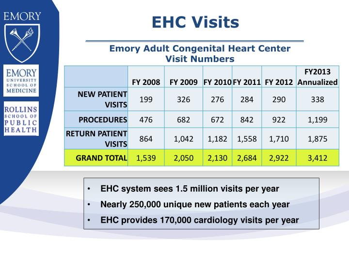 Emory Adult Congenital Heart Center