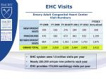 emory adult congenital heart center visit numbers