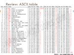 review ascii table