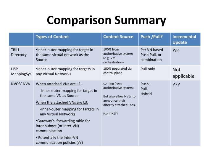 Comparison Summary
