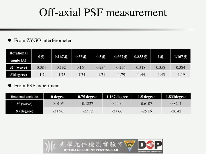 Off-axial PSF