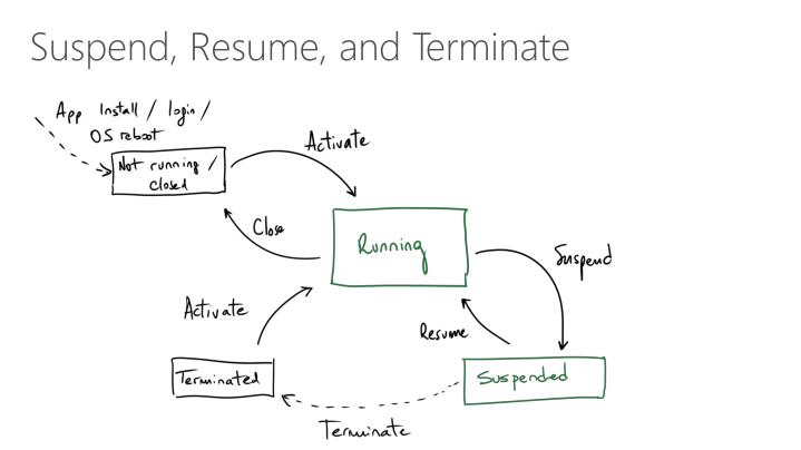 Suspend, Resume, and Terminate