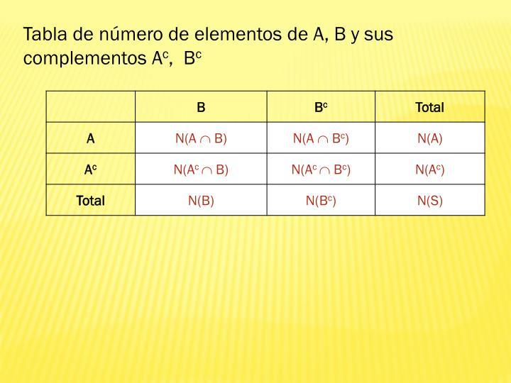 Tabla de número de elementos de A, B y sus complementos A