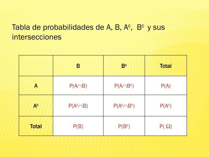 Tabla de probabilidades de A, B, A