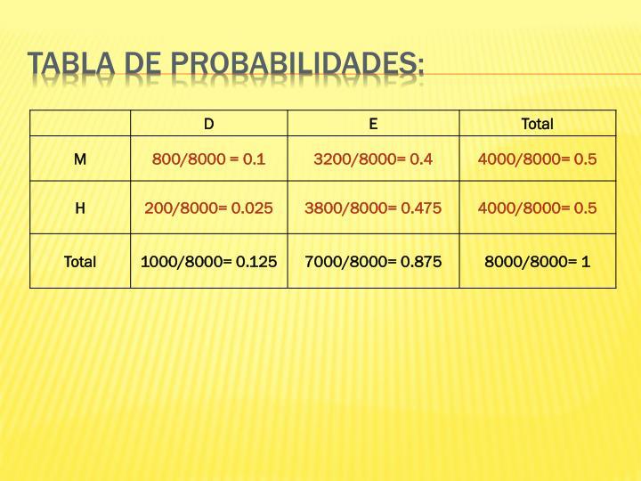 Tabla de probabilidades: