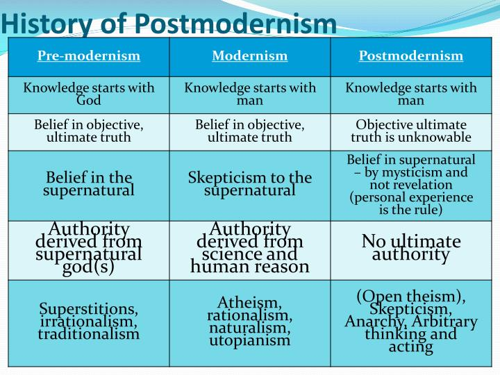 History of postmodernism