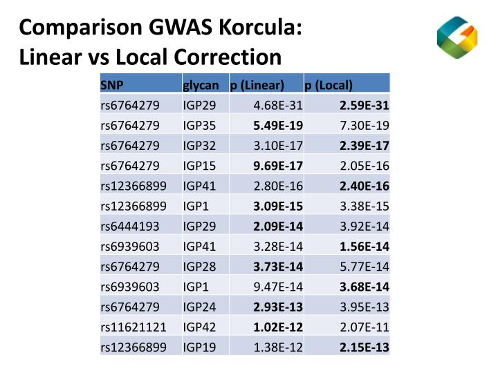 Comparison GWAS Korcula: