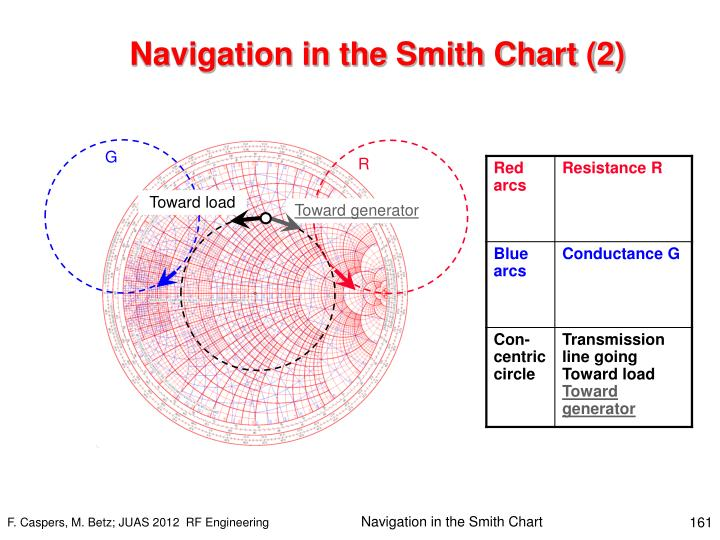 Navigation in the Smith Chart (2)