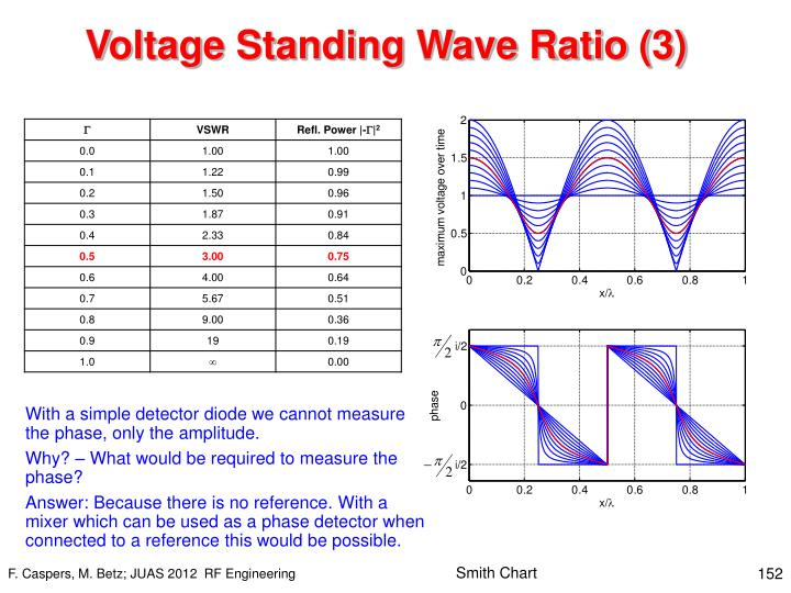 Voltage Standing Wave Ratio (3)