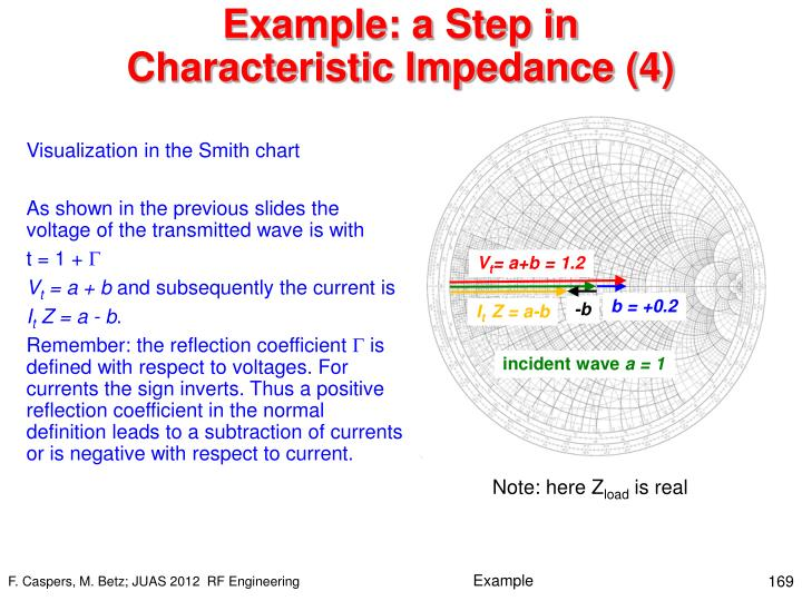 Example: a Step in Characteristic Impedance (4)
