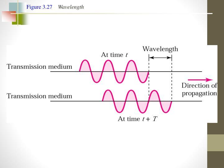 Figure 3.27