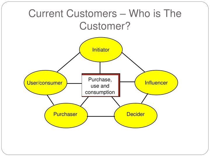 Current Customers – Who is The Customer?