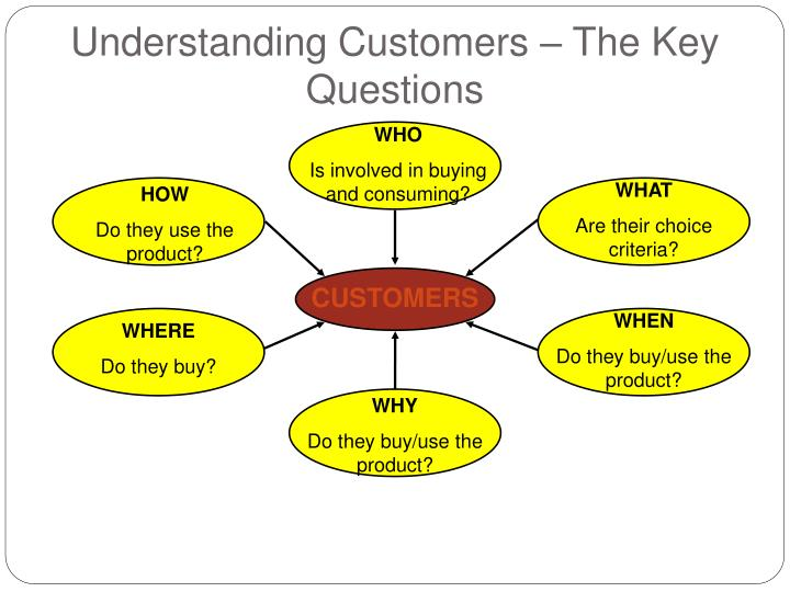 Understanding Customers – The Key Questions