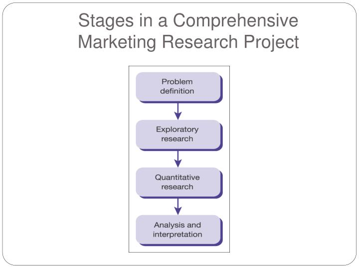 Stages in a Comprehensive Marketing Research Project