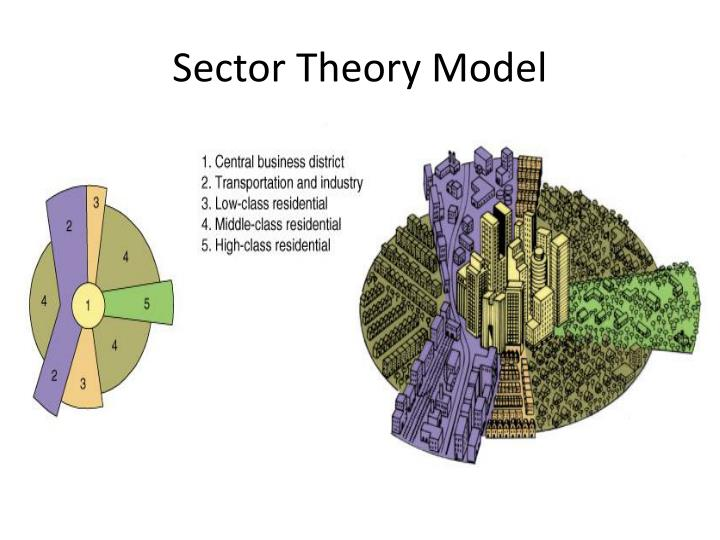 Sector Theory Model