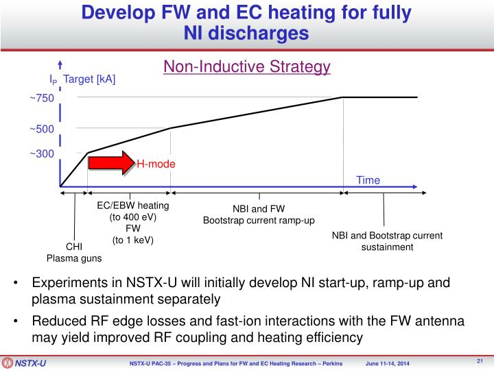 Develop FW and EC heating for fully