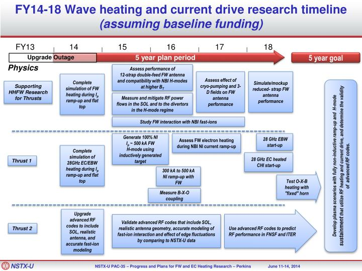 FY14-18 Wave heating and current drive research timeline