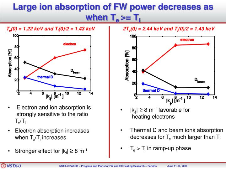 Large ion absorption of FW power decreases as when
