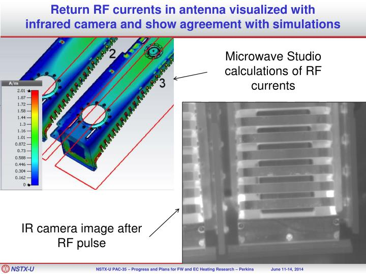 Return RF currents in antenna visualized with