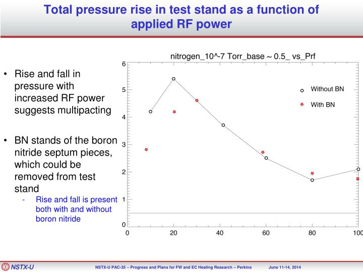 Total pressure rise in test stand as a function of