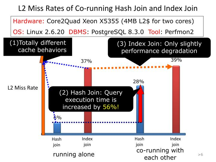 hashed vs index Hash joins in oracle can be effective when the lack of a useful index renders nested loops joins inefficient learn more.